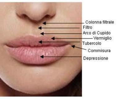 Riempimento labbra Medicina estetica Brescia